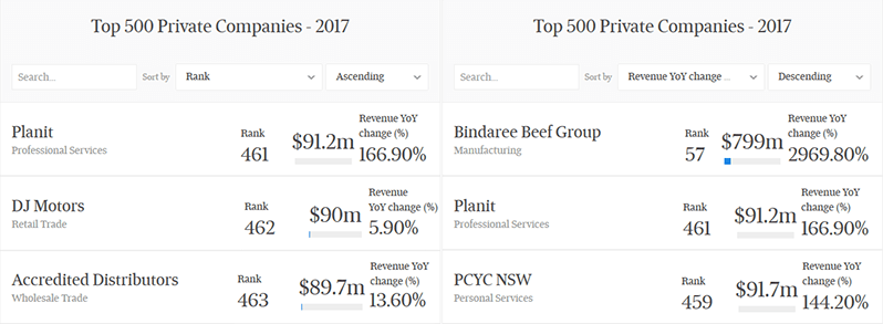 Planit's ranking in AFR's list