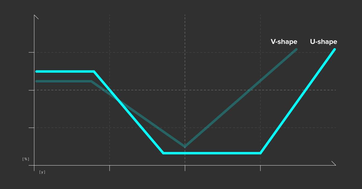 V and U shaped charts
