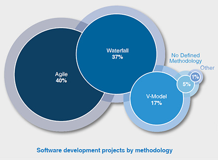 Software development projects by methodology