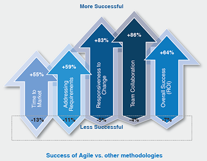 Success of Agile vs. other methodologies