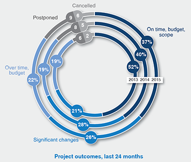 Project outcomes over last 24 months
