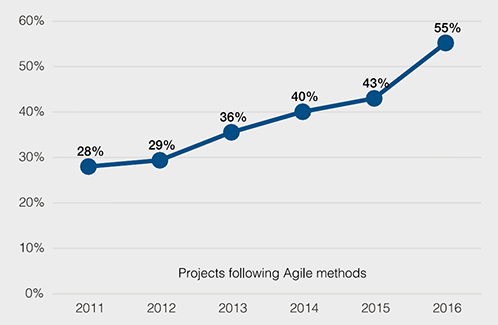 Projects following Agile methods