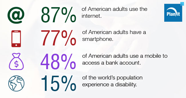 87% of American use the Internet, 77% of adult Americans have a smartphone, 48% of adult Americans use a mobile to access a bank account, 15% of the world's population experiences a disability