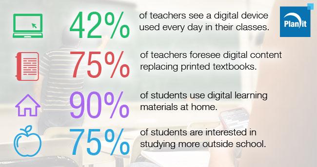 Technology Transforming How Students Learn and Teachers Teach