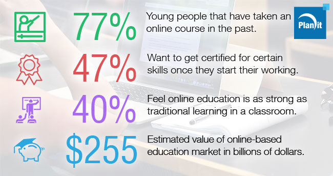 The Growth of E-Learning