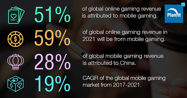 Over Half of Online Gambling is Mobile Gaming