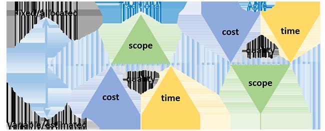 Assure Quality diagram