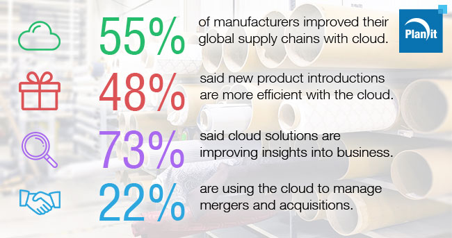 How the Cloud is Benefitting Manufacturing