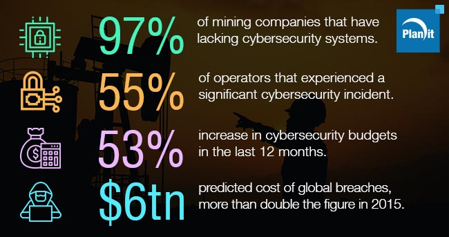 Mining Sector Unprepared for Cyber-Attacks