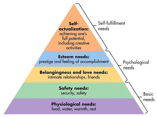 Figure 1: Maslow's Hierarchy of Needs