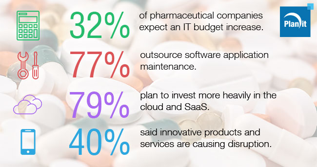 Pharmaceuticals Focused on Cost Savings