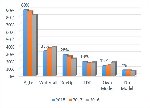 State of Testing Report: Agile Leads, DevOps Expands