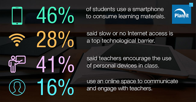 Half of Students Use Smartphones for Learning