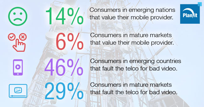 Telcos Battle Low Customer Experiences