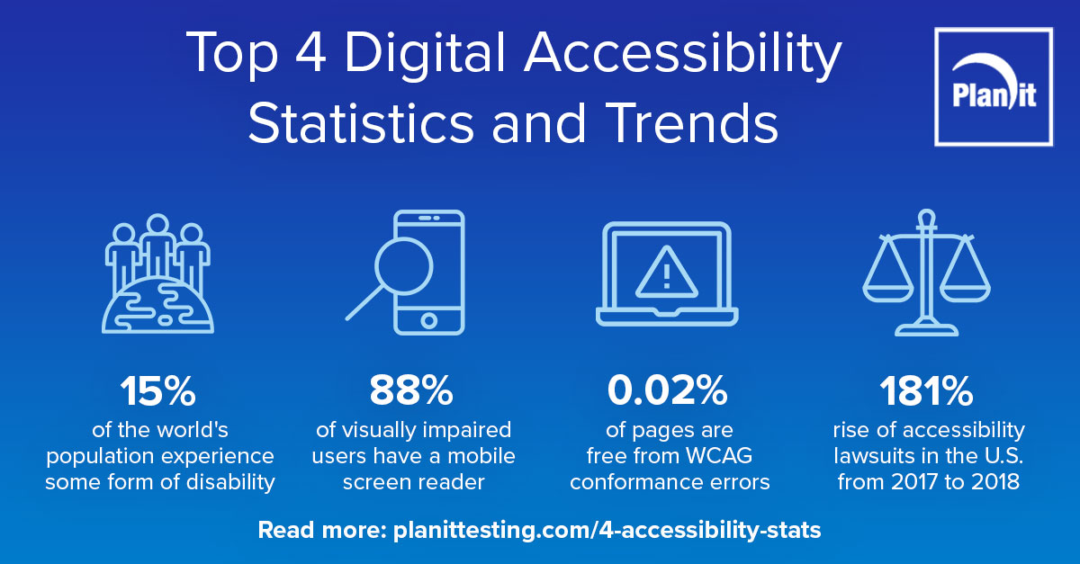 Top 4 Digital Accessibility Statistics and Trends infographic, 15% of the world's population experience some form of disability, 88% of visually impaired users have a mobile screen reader, 0.02% of pages are free from WCAG conformance errors, 181% rise of accessibility lawsuits in the U.S.