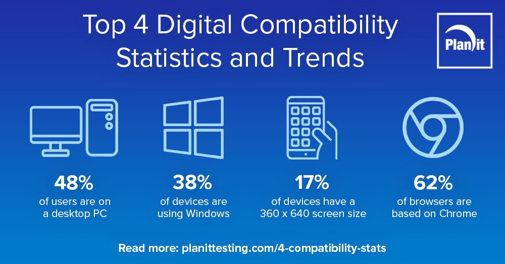 Top 4 Digital Compatibility Statistics and Trends infographic, 48% of users are on a desktop PC, 38% of devices are using Windows, 17% of devices have a 360 x 640 screen size, 62% of browsers are based on Chrome