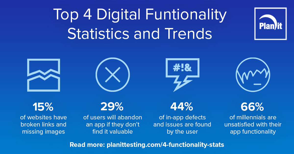 Top 4 Digital Functionality Statistics and Trends infographic, 15% of websites have broken links and missing images, 29% of users will abandon an app if they don't find it valuable, 44% of in-app defects and issues are found by the user, 66% of millennials are unsatisfied with their app functionality