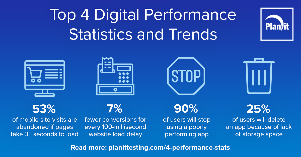 Top 4 Digital Performance Statistics and Trends infographic, 53% of mobile site visits are abandoned if pages take 3+ seconds to load, 7% fewer conversions for every 100-millisecond website load delay, 90% of users will stop using a poorly performing app, 25% of users will delete an app because of lack of storage space