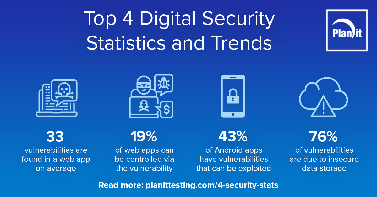 Top 4 Digital Security Statistics and Trends infographic, 33 vulnerabilities are found in a web app on average, 19% of web apps can be controlled via the vulnerability, 43% of Android apps have vulnerabilities that can be exploited, 76% of vulnerabilities are due to insecure data storage