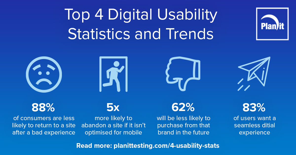 Top 4 Digital Usability Statistics and Trends infographic, 88% of consumers are less likely to return to a site after a bad experience, 5x more likely to abandon a site if it isn't optimised for mobile, 62% will be less likely to purchase from that brand in the future, 83% of users want a seamless digital experience
