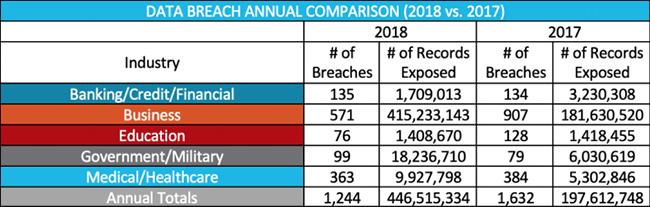 Data breach annual comparison (2018 vs. 2017)