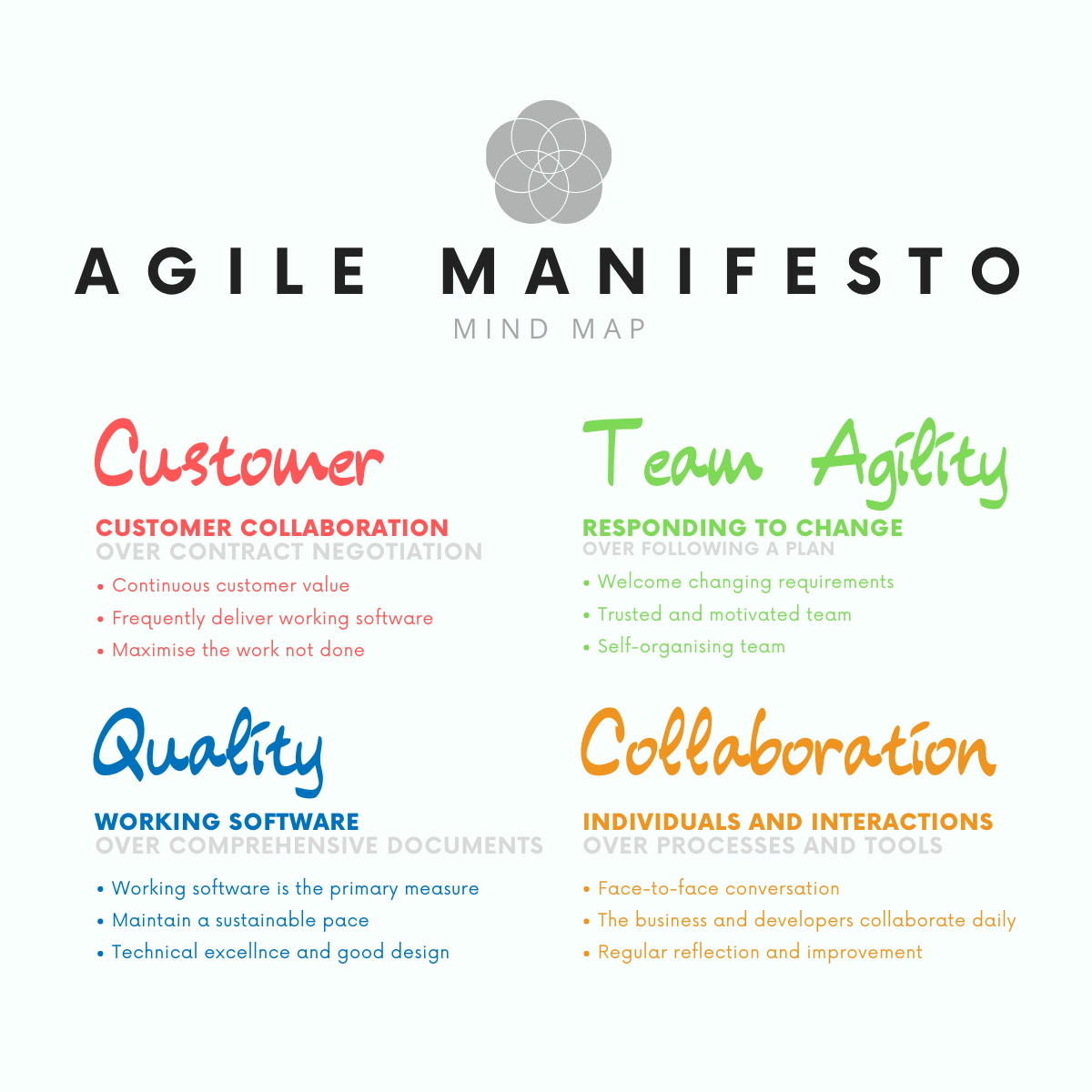 Agile Manifesto Mind Map highlighting customer, team agility, quality, and collaboration