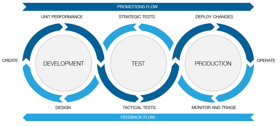 Diagram showing the role of performance on development, test, and production