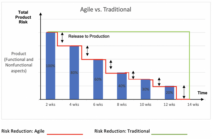 Bar graph showing risk reduction in Agile vs. traditional approaches. X-axis is time, Y-axis is total product risk