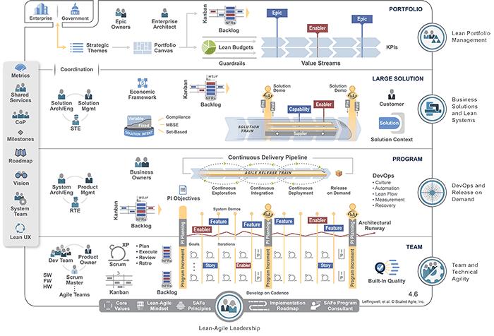 Figure 1: Full SAFe configuration picture