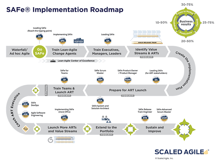 Figure 2: Implementation Roadmap