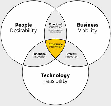 People desirability, business viability, technology feasibility