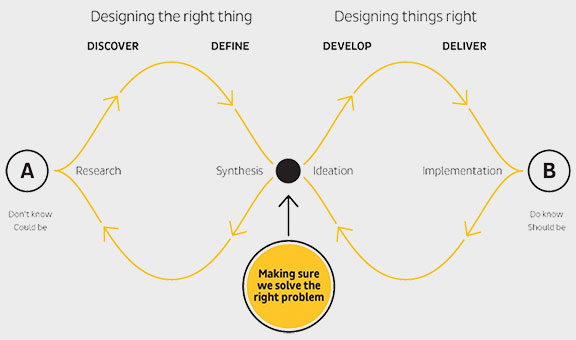 User-centred design approach