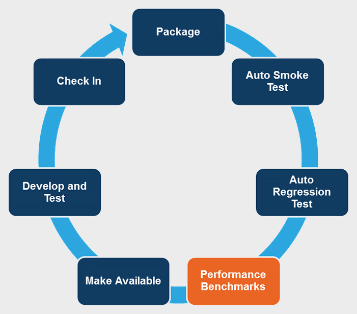 Continuous Integration Cycle, containing an arrow beginning with 'Package', moving to 'Auto Smoke Test' to 'Auto Regression Test' to 'Performance Benchmarks' marked in a different colour, to 'Make Available' to 'Develop and Test' to 'Check In'.