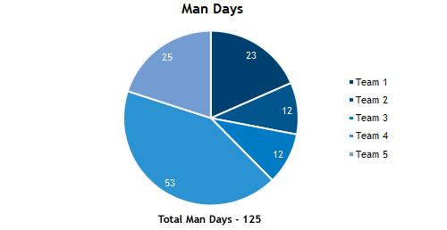 Man Days