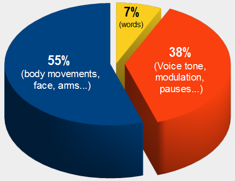 55%25 (body movements, face, arms...), 38%25 (voice tone, modulation, pauses...), 7%25 (words)