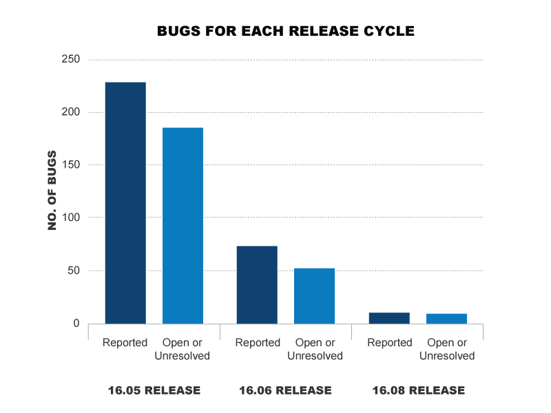 Bugs For Each Release - exponentially fewer bugs found across 3 release cycles