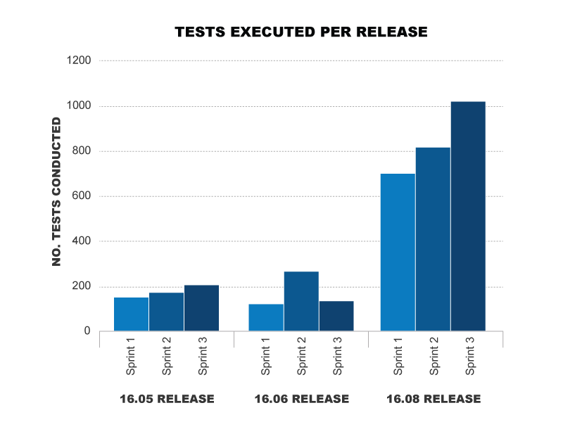 Tests Executed Per Release - increasing exponentially across 3 releases