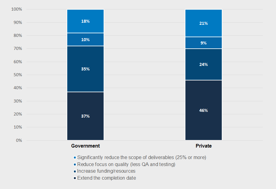Primary strategies under pressure in the private and government sectors: 2015