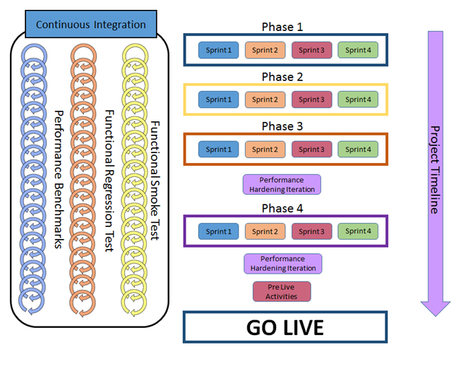 Project Build Structure outlining Continuous Integration to the left (containing Functional Smoke Test, Functional Regression Test and Performance Benchmarks), followed by the Project Timeline on the right depicting Phases (and Sprints) moving towards Go Live