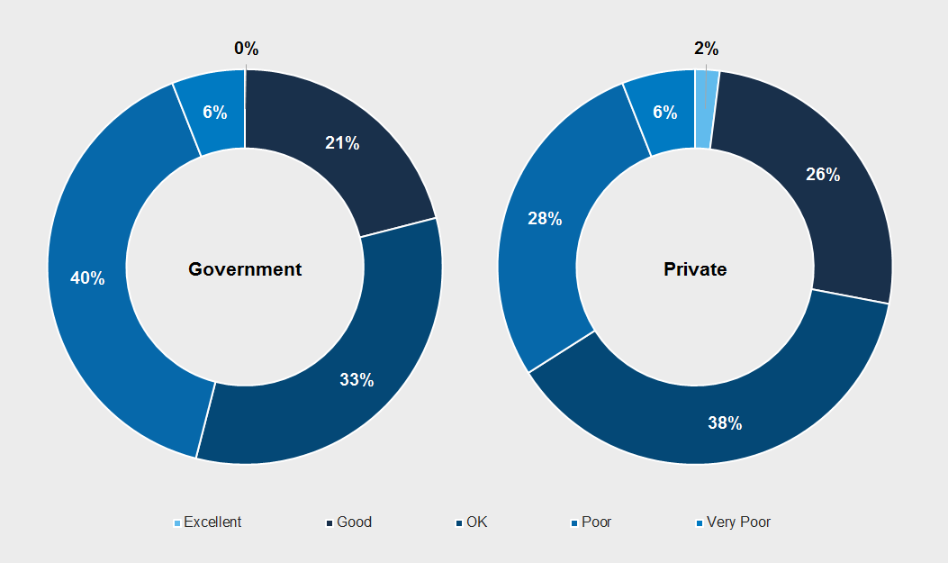 Project requirements definition in the government and private sectors: 2015