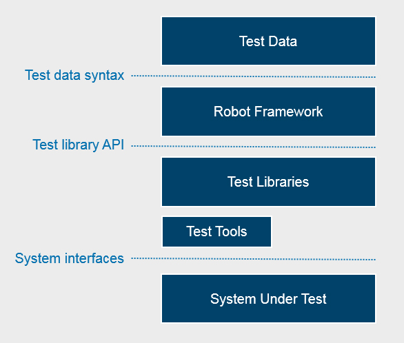Planit - Robot Framework for Automated Regression Testing