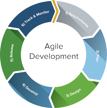 It agile methodology