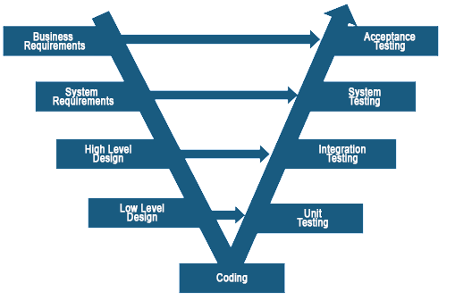 Figure 3: V-Model Software Development Methodology