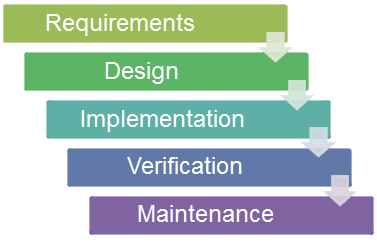 Figure 4: Waterfall Software Development Methodology
