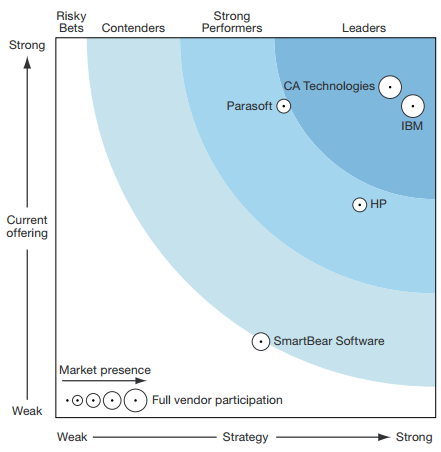 Figure 5: Q1 2014 Forrester Wave Service Virtualisation Tools Comparison