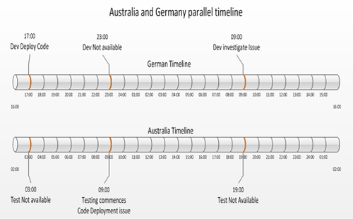 Australia-Germany-Timeline