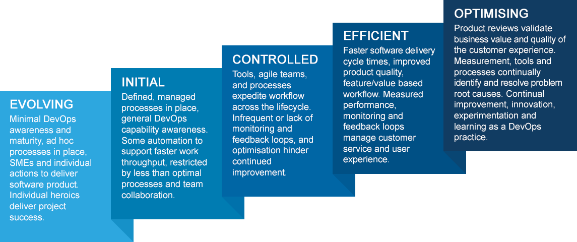 DevOps Maturity Model: Evolving, Initial, Controlled, Efficient, Optimising