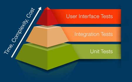 Time, Complexity and Cost increase up levels from Unit Tests to Integration Tests to User Interface Tests